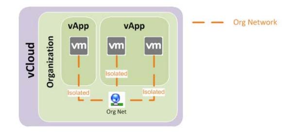 Isolated Organization Network