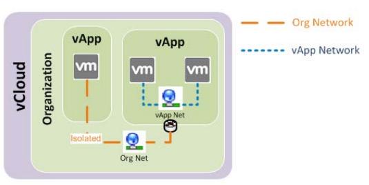 Organization и vApp Network