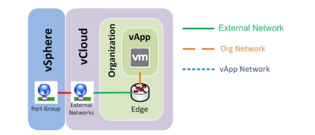 Edge Organization Network
