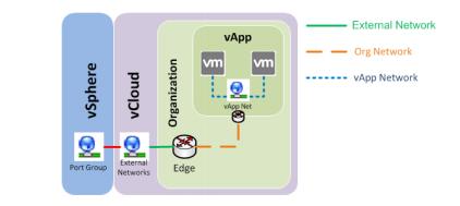 vApp Network и Organization Network