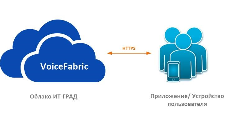 Принцип работы VoiceFabric
