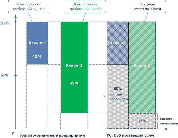 Разные объёмы выполнения требований PCI DSS поставщиком услуг
