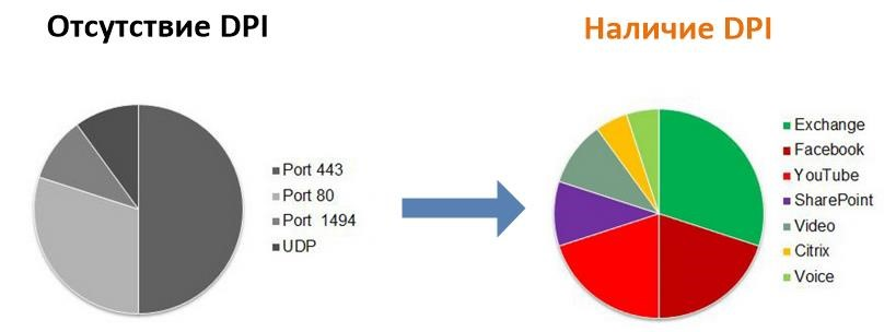 Статистика по используемым приложениям