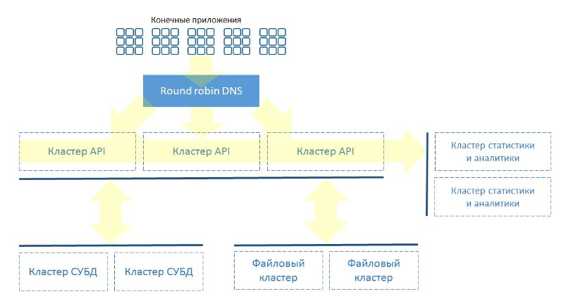 Структура BaaS Scorocode