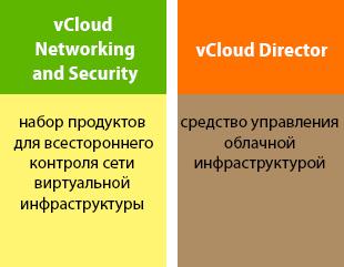 vSphere можно назвать фундаментом облака