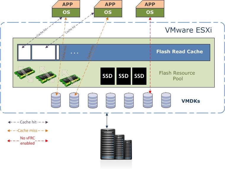 Архитектура работы vFRC