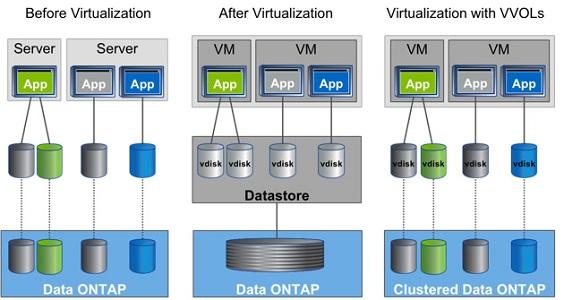 Для каждого виртуального диска vmdk создается что-то вроде собственного LUN